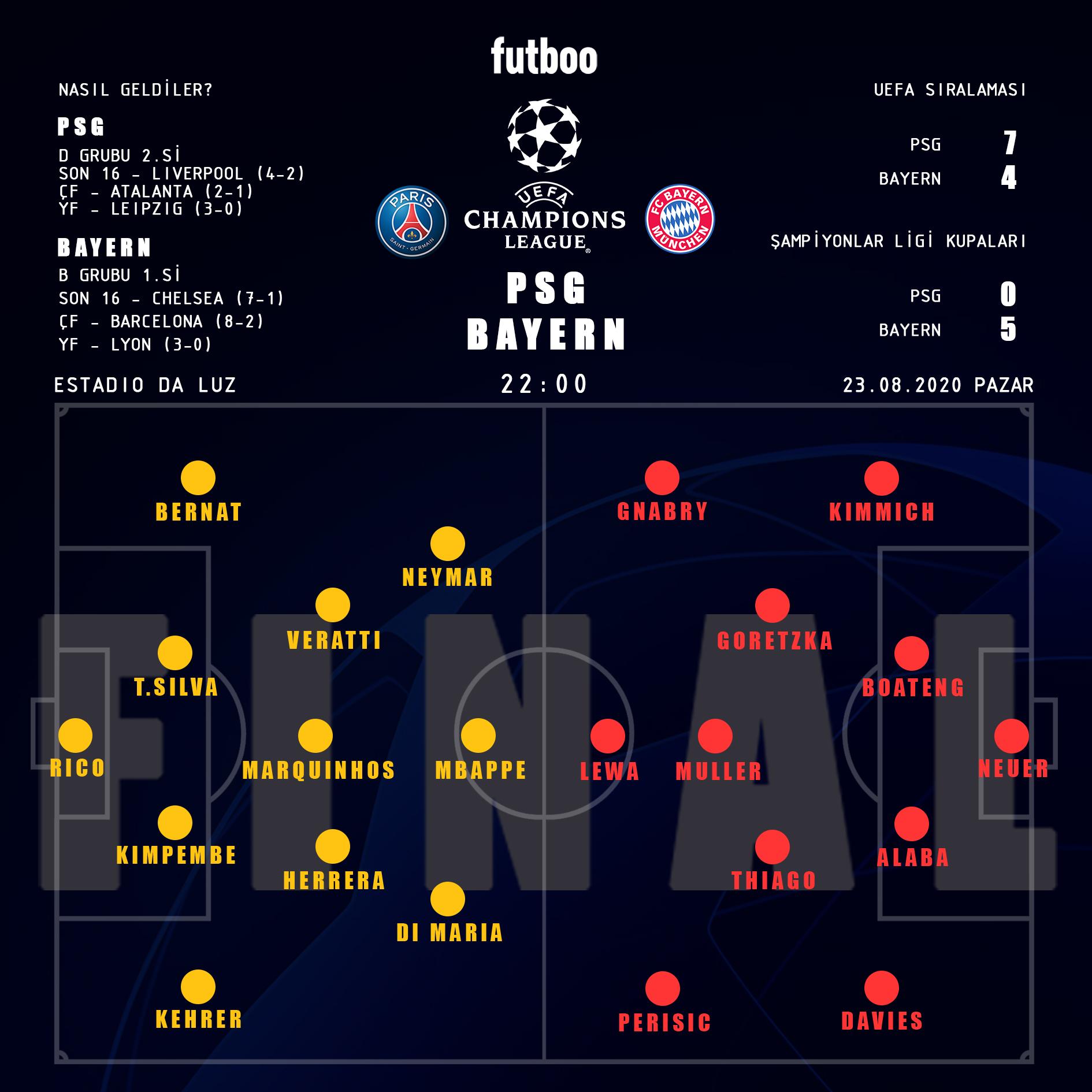 Paris Sg Bayern Munih Muhtemel 11 Ler Sampiyonlar Ligi Futboo Com