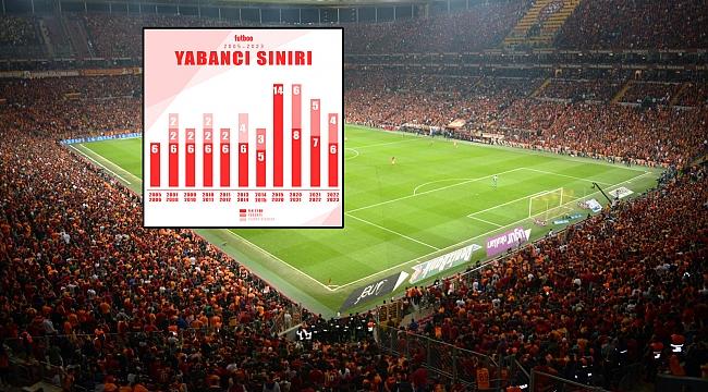 Süper Lig'de 15 yılda 9. yabancı sınırlaması