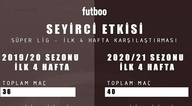 'Seyircisizlik' Süper Lig'de ev sahiplerini etkiledi mi?
