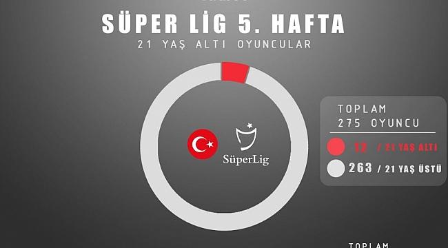 Süper Lig'de 'genç oyuncu' gerçeği