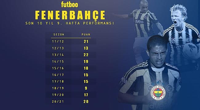 Fenerbahçe son 7 sezonun en iyisi