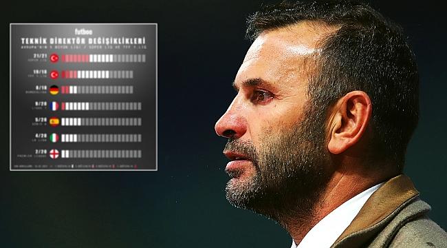 Süper Lig'de 21 teknik direktör değişimi