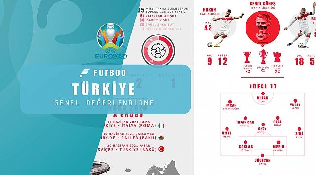 İnfografik | A Milli Takım ve EURO2020